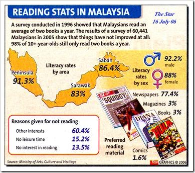 Readingstatistik