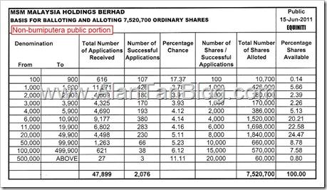 MSM Malaysia Holdings Berhad IPO