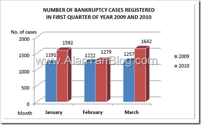 Bankruptcy Act 1967